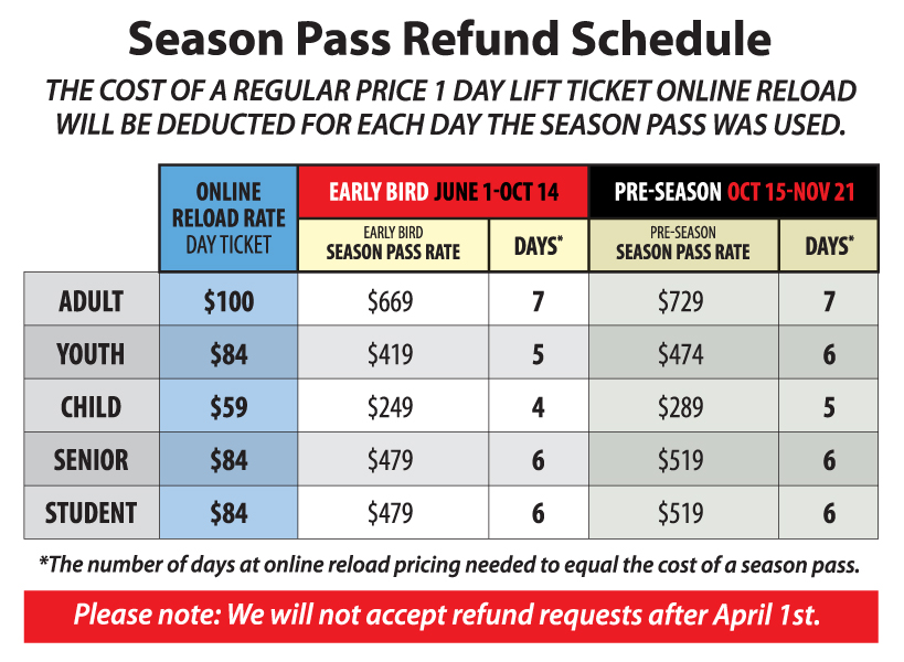 SP Refund schedule