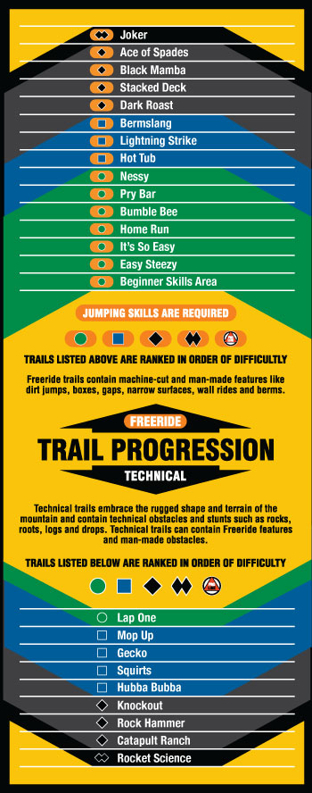 Trail progression