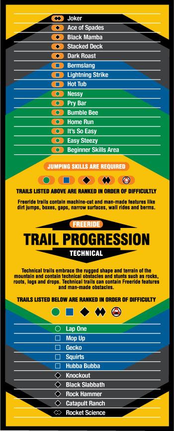 Trail progression